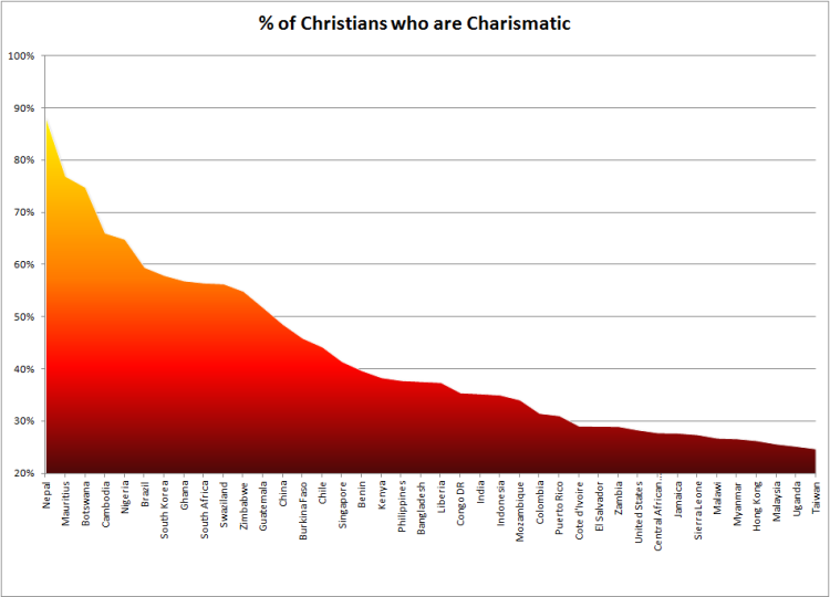 Graph - Charismatics Large