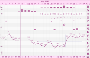 A Sample Fertility Chart from such smartphone apps as Kindara.